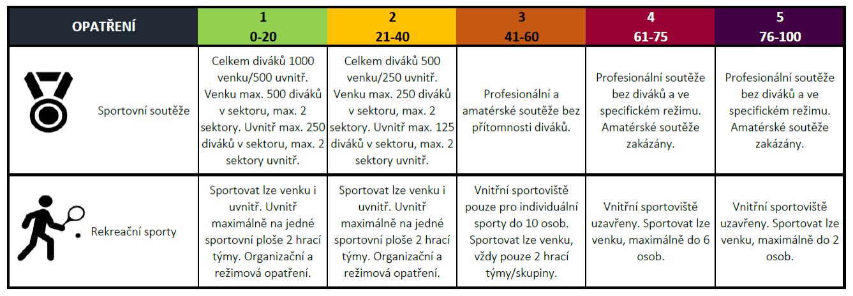 Mapa omezení dle PES relevantní pro sportovní aktivity na TK Konstruktiva